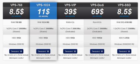 VPS (виртуальный выделенный сервер) для форекс