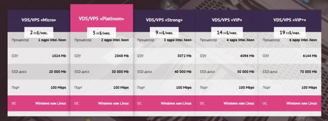 Бесплатный VPS сервер для Форекс